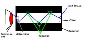 Reflexión y refracción en acción