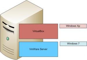 Esquema de virtualización 1