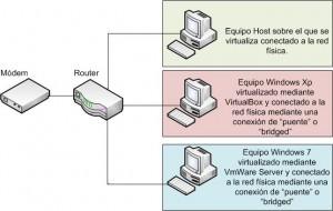 Esquema de virtualización 2