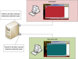 Diagrama de red VPN y NAT