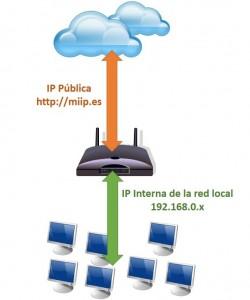 Comunicación a través de router