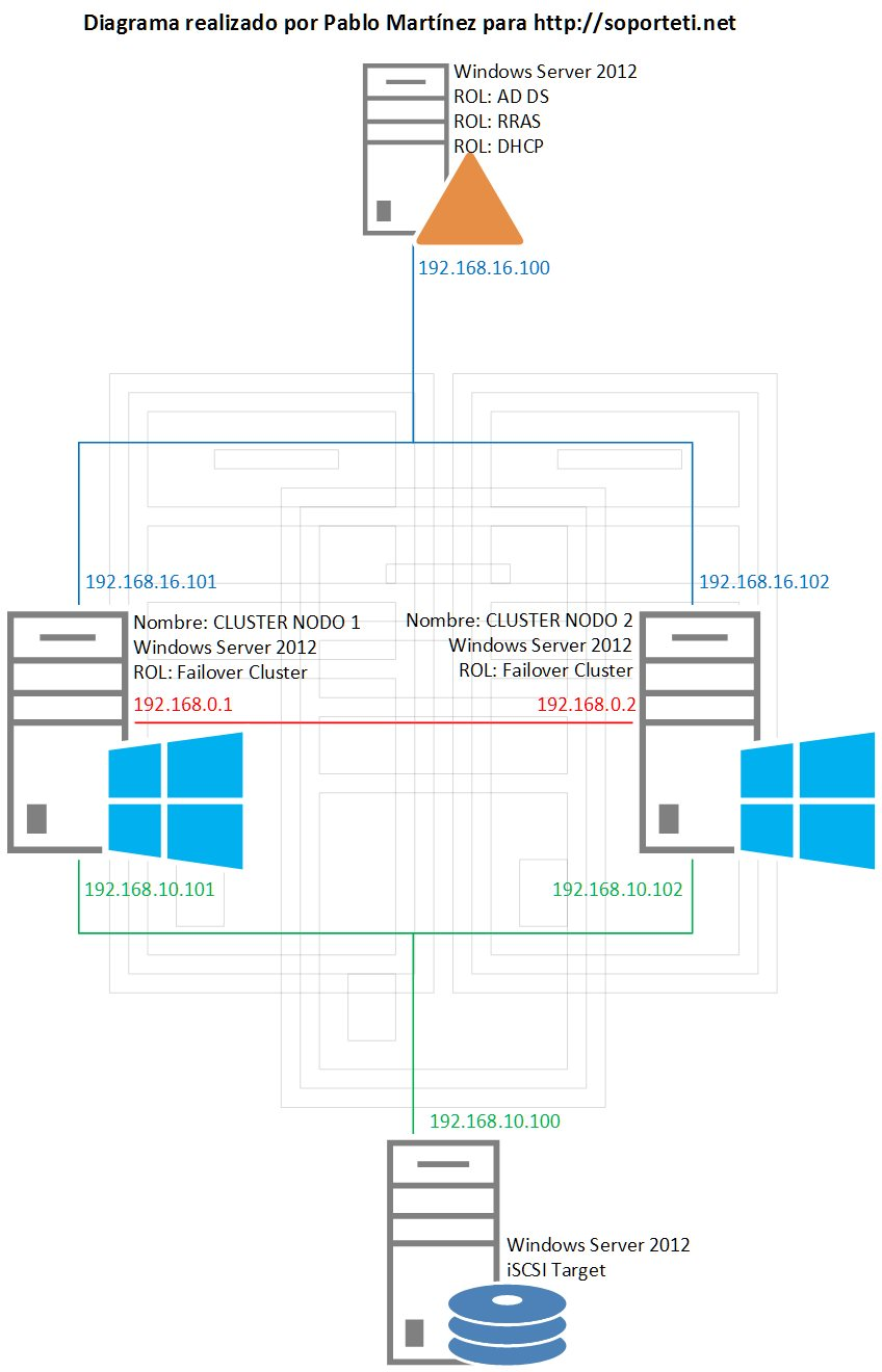 Diagrama de un clúster en Windows Server 2012