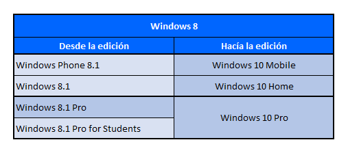 Tabla Windows 8