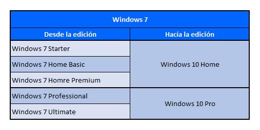 Tabla Windows 7