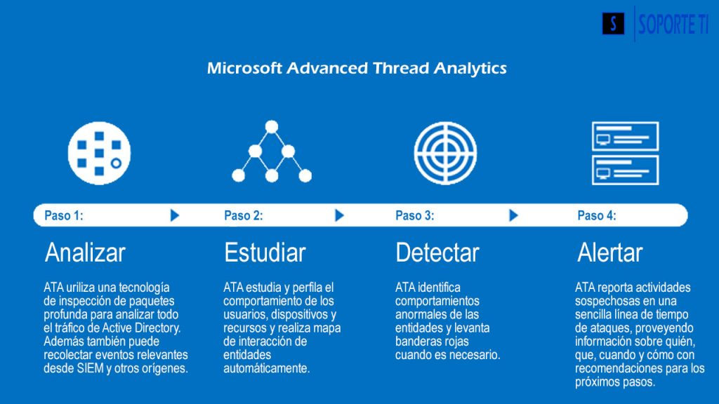 Microsoft Advanced Threat Analytics – Introducción al sistema