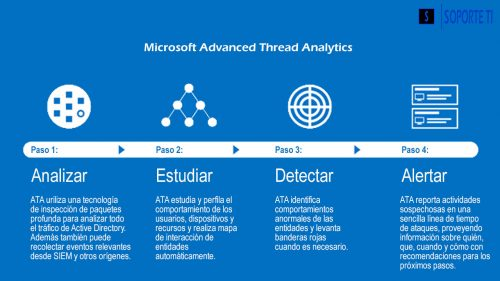 Microsoft Advanced Threat Analytics – Introducción al sistema
