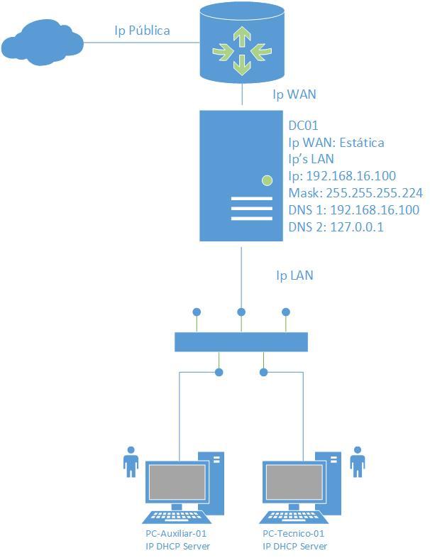 Campamento TI - Windows Server 2016